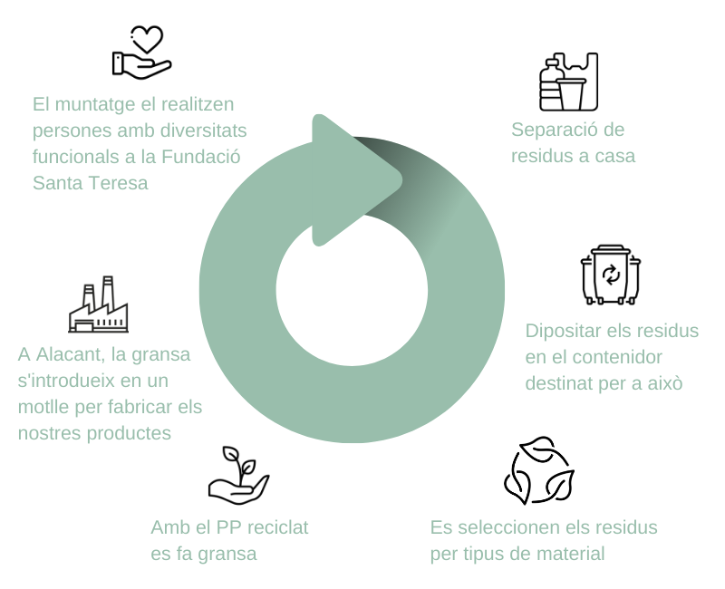 economia circular en CitySens